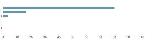 Chart?cht=bhs&chs=500x140&chbh=10&chco=6f92a3&chxt=x,y&chd=t:80,16,3,0,0,0,0&chm=t+80%,333333,0,0,10|t+16%,333333,0,1,10|t+3%,333333,0,2,10|t+0%,333333,0,3,10|t+0%,333333,0,4,10|t+0%,333333,0,5,10|t+0%,333333,0,6,10&chxl=1:|other|indian|hawaiian|asian|hispanic|black|white